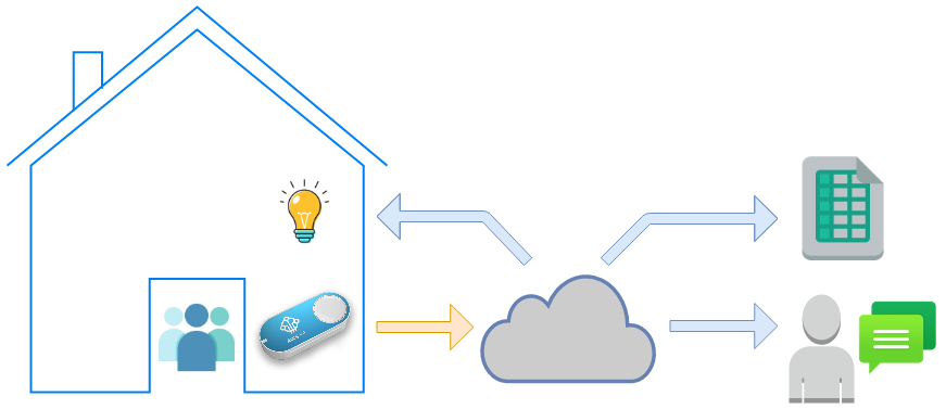 AWS IoT button smart home architecture