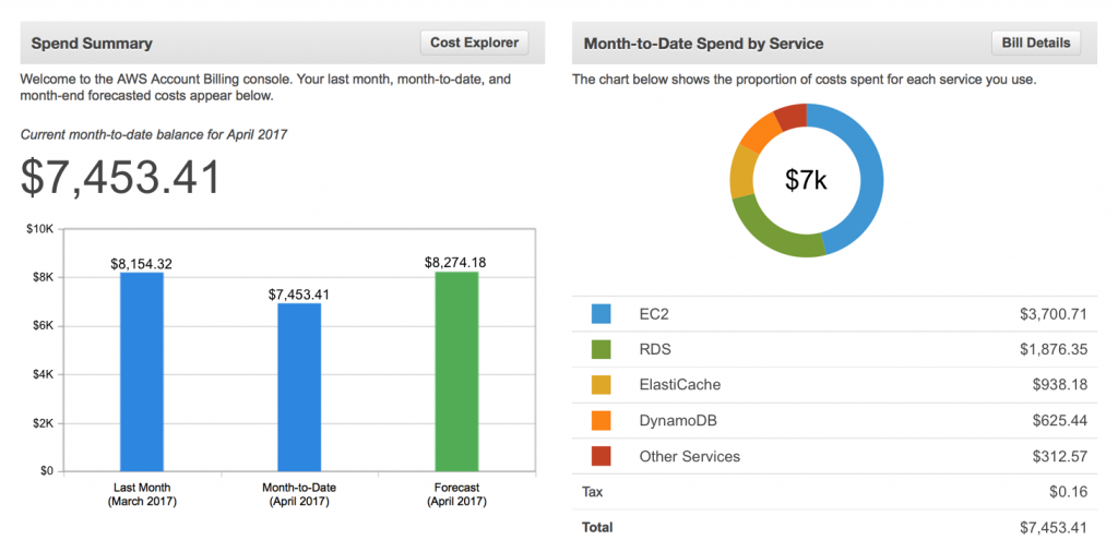 Getting Started with AWS Cost Management | AWS Startups Blog