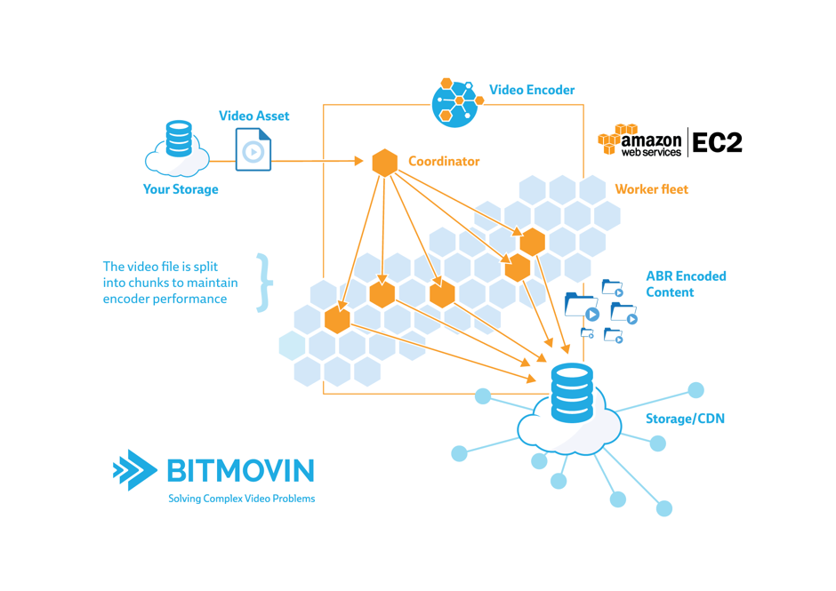 bitmovin AWS architecture use case