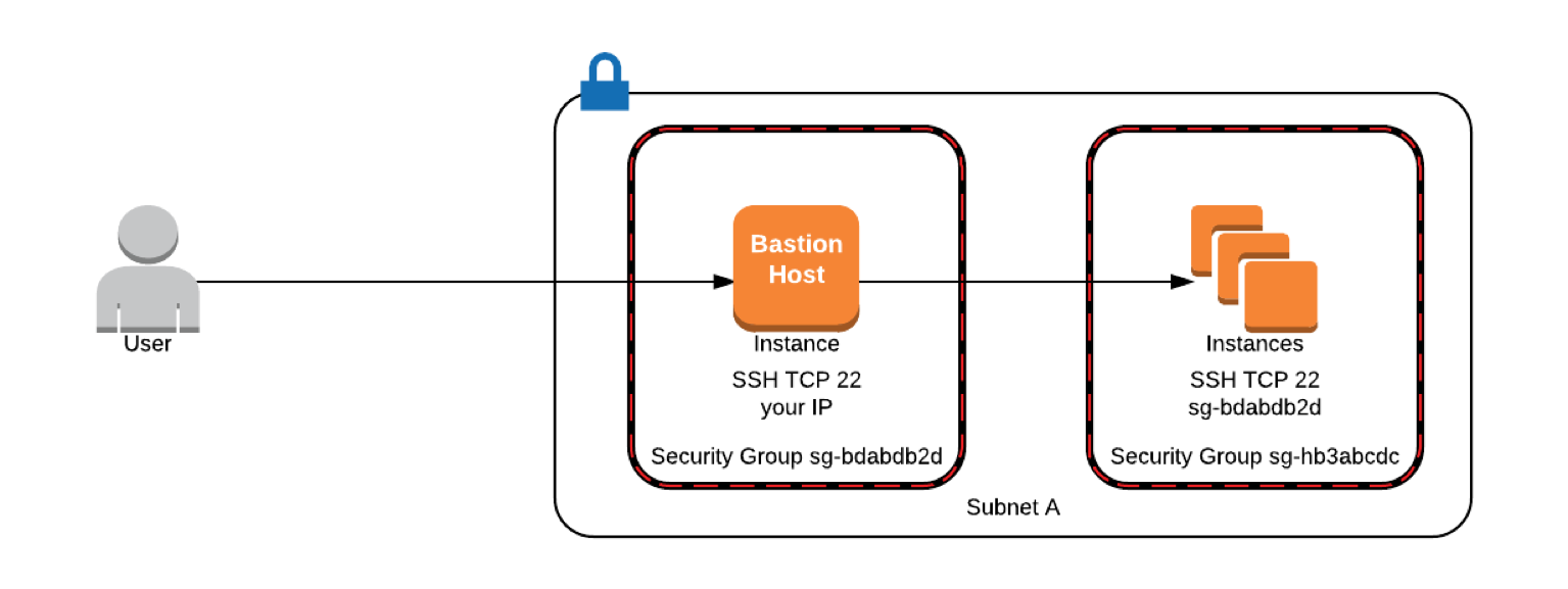 Secure your instances with multi-factor authentication | AWS