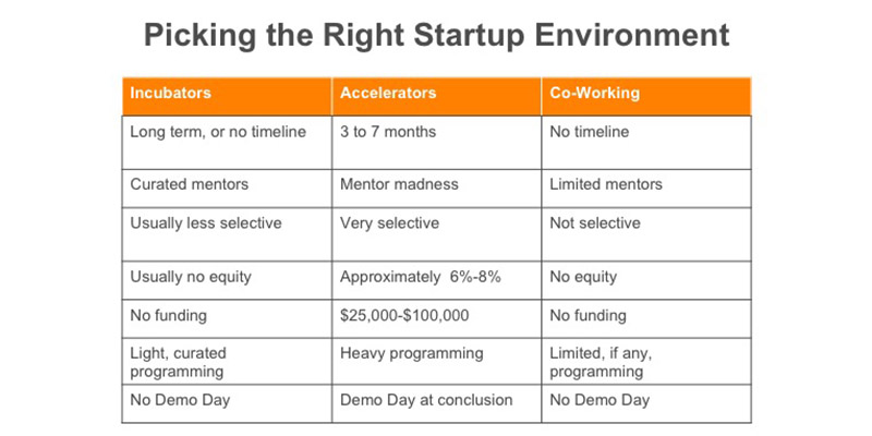 A chart that helps us determine if we should work in a coffee shop or an incubator.