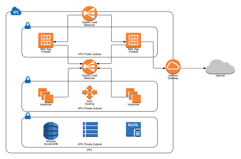 AWS Network Diagram with Lucidchart