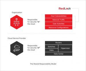 Redlock Shared Model