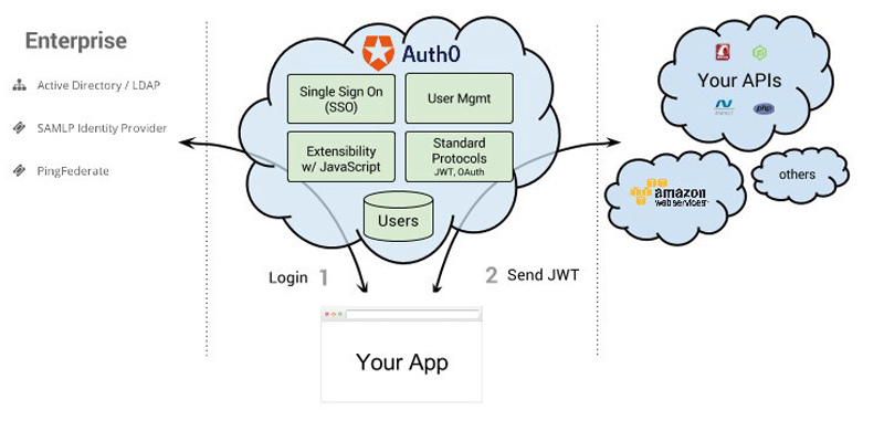 How to Build Dynamic Websites Using the AWS SDK for