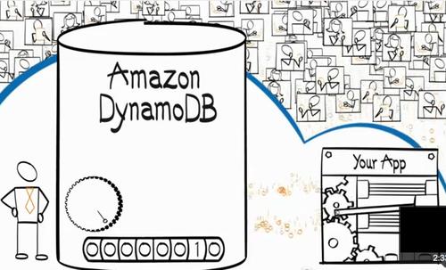 dynamodb provisioning