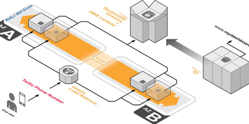 AWS Lambda and DynamoDB architecture