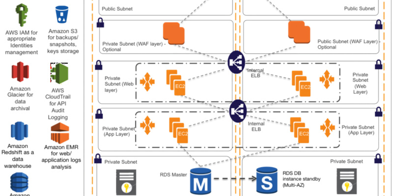 Startup Spotlight Aws Startups Blog. Itecting Your Healthcare Application For Hipaa Pliancepart 2. Wiring. Unity Spotlight Wiring Diagram 220v At Scoala.co