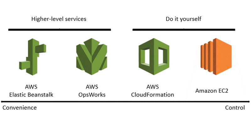 AWS services that facilitate automation