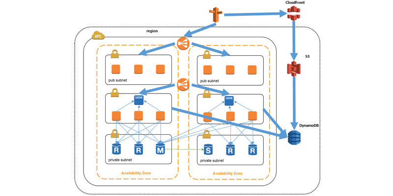 architecture with Amazon ElastiCache