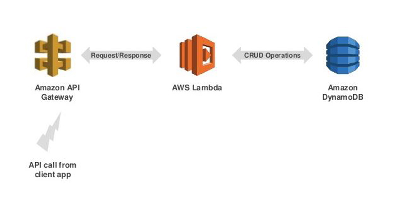 AWS serverless kit