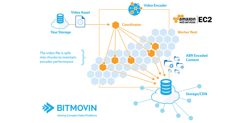 bitmovin AWS EC2 use case