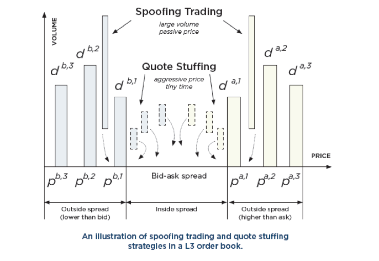 Machine Learning On Limit Order Book Data For Surveillance And