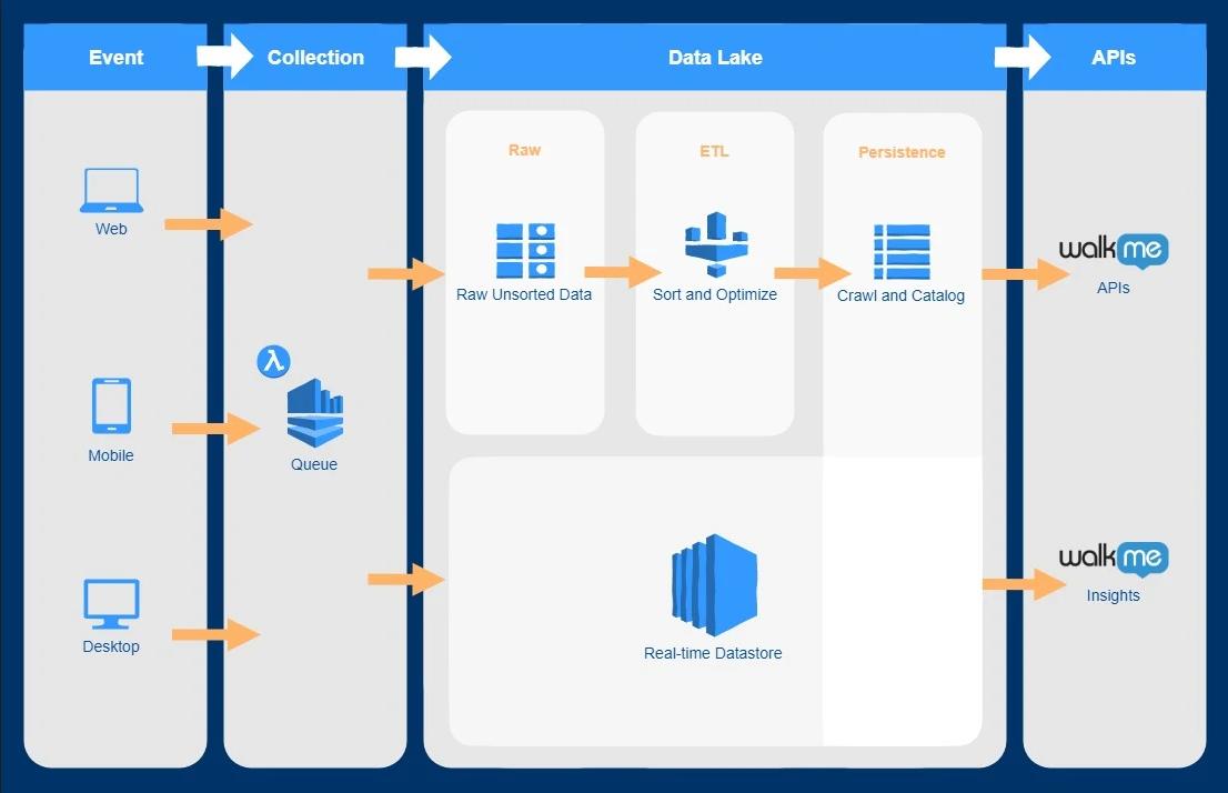 How WalkMe Uses Amazon Kinesis and Amazon Glue to Solve Data