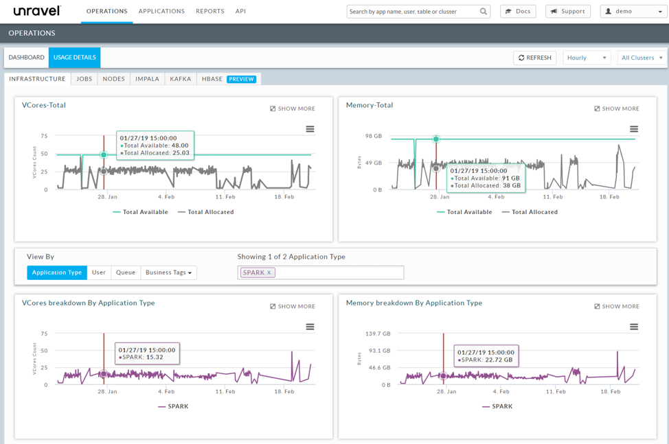 Overview Example of Unravel Data's cluster infrastructure dashboard