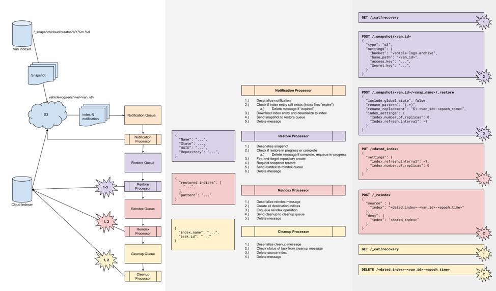 Diagram of how renovo uses elasticsearch