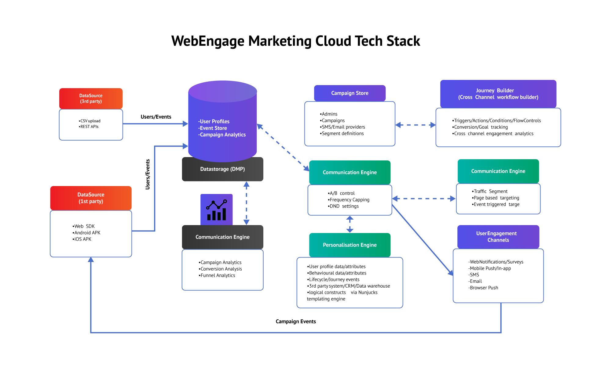 diagram of webengage's marketing customer engagement solution stack