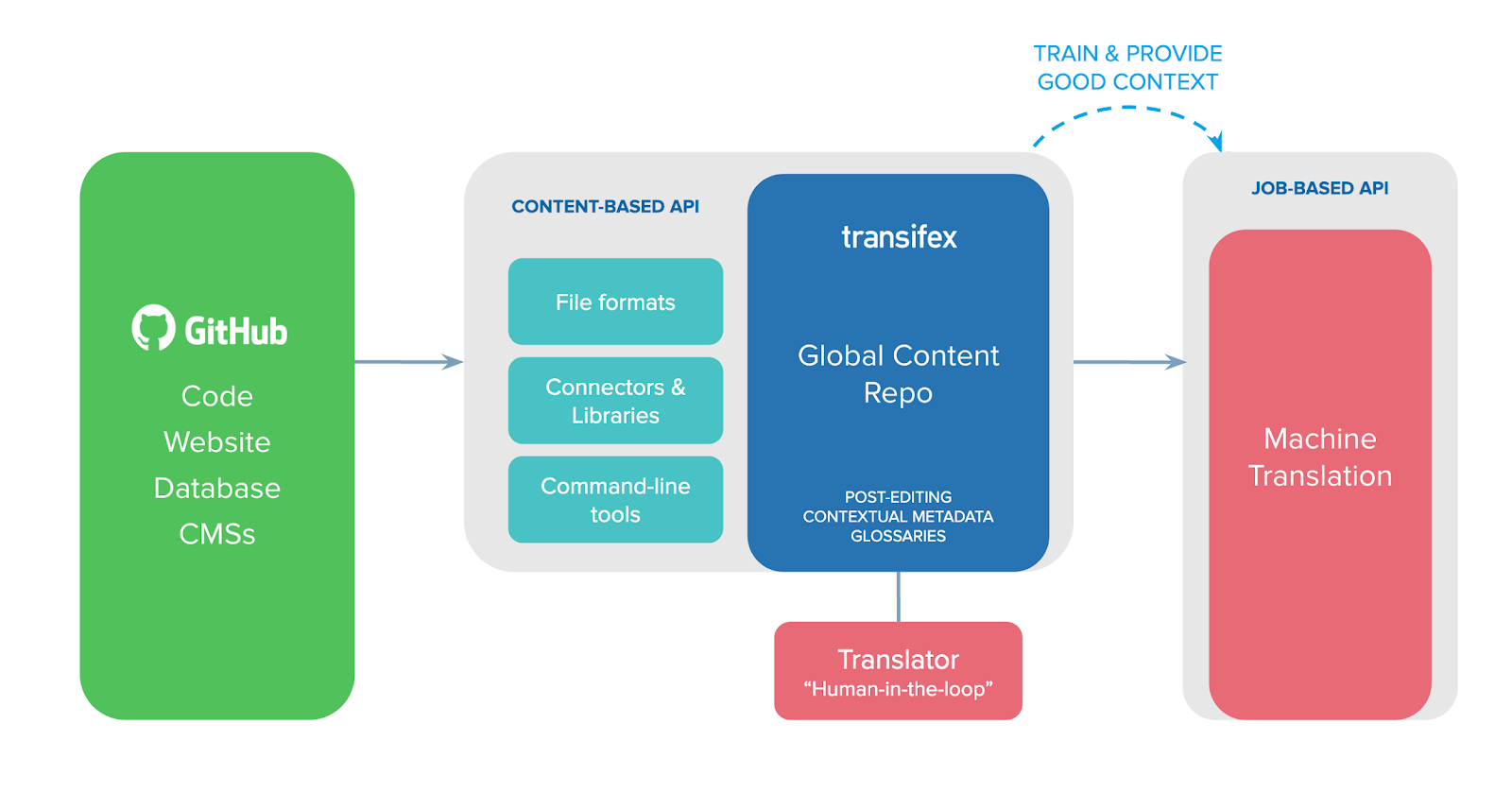 Digram of how the transifex and amazon translate integration works