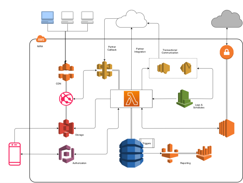 architecture diagram of how NIRA finance uses AWS lambda to enable their lending solution
