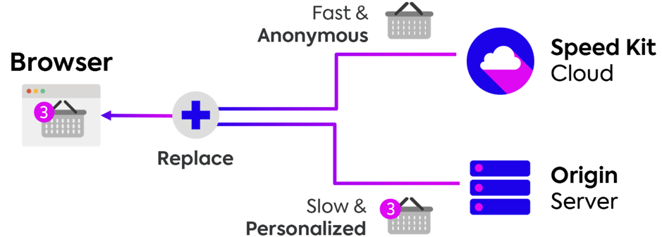 diagram of baqend ecommerce website accelerator Speed kit's architecture