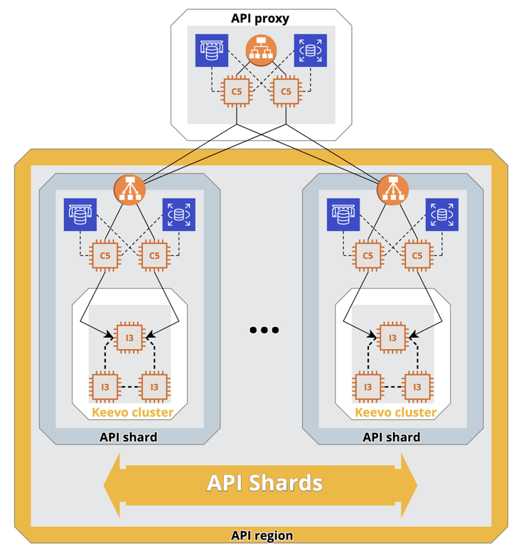diagram of stream's aws architecture