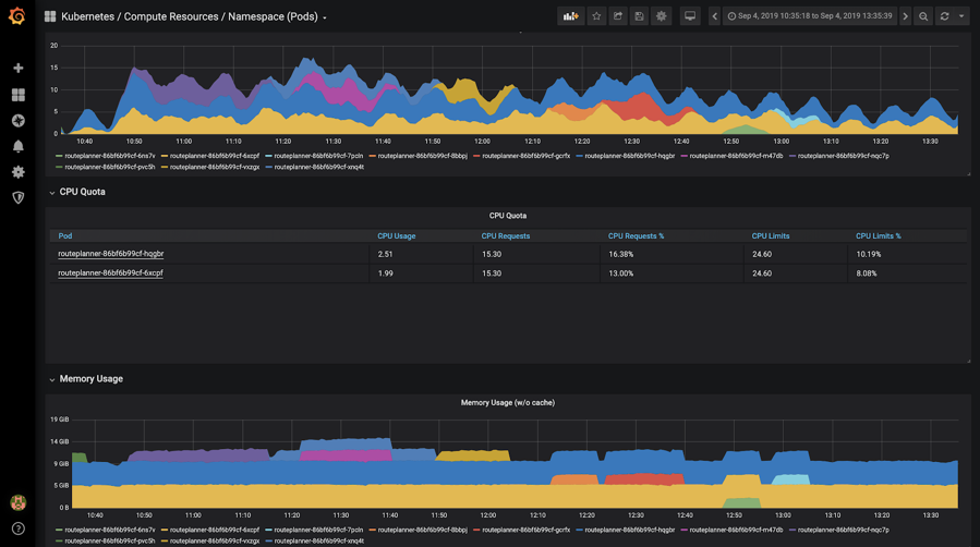 monitoring dashboard for cure.fit