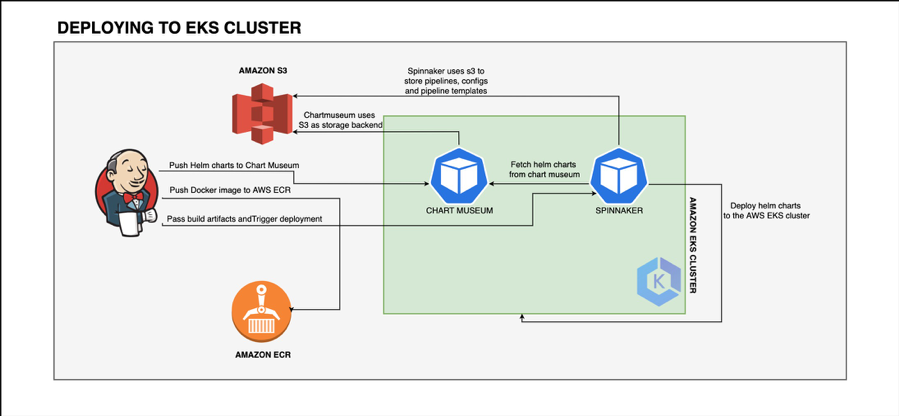 diagram of cure.fit deployment to EKS cluster