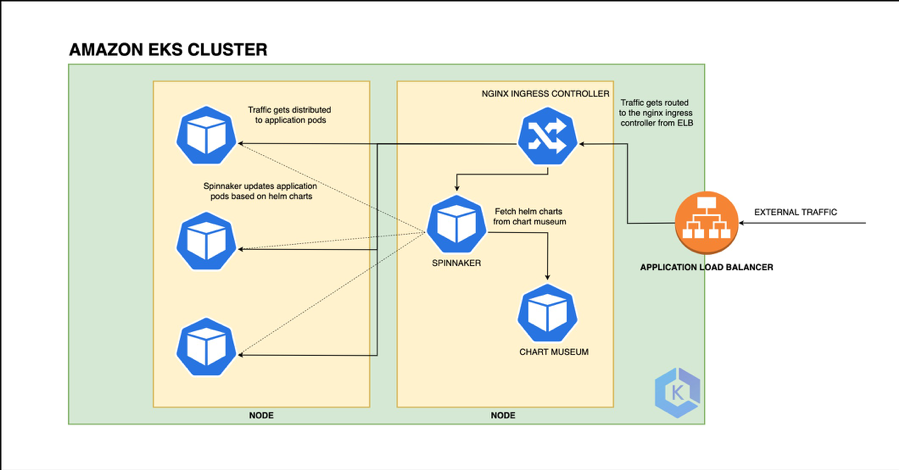 diagram of cure.fits deployment path to EKS cluster