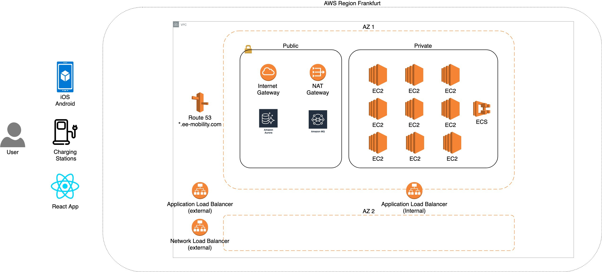 Diagram of eemobility's aws cloud architecture