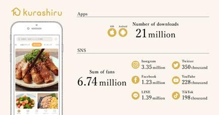 Kurashiru statistics