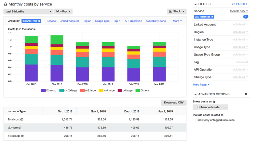 A cost explorer view to analyze usage per instance type