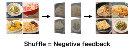 Image flow of differences between meals users built and annotated meals