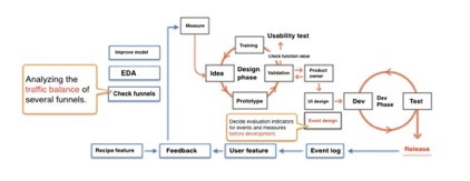 "Diagram flow of ""event design first"" architecture"