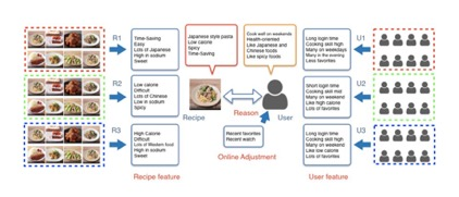 Personalized recommendation flow of how meals get suggested