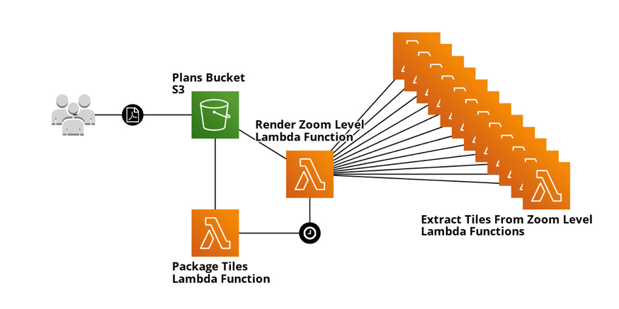 Initial lambda workflow for capmo 2