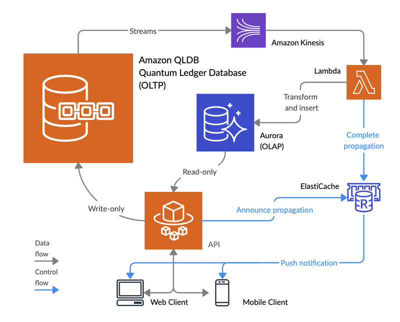 Medisci Architecture Diagram of platform that leverages amazon qldb