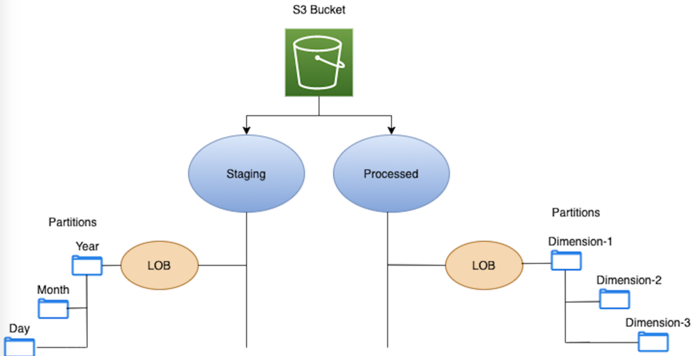 S3 bucket structure diagram for redbus