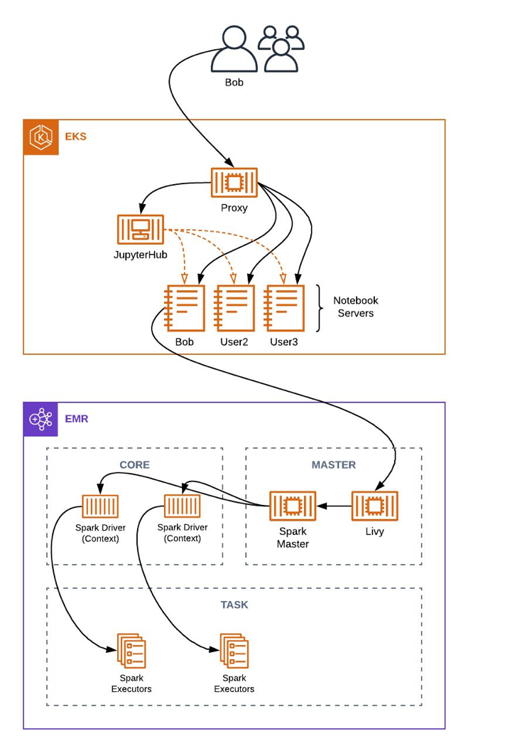 architecture diagram with icons of JupyterHub, EKS, and Spark Architecture