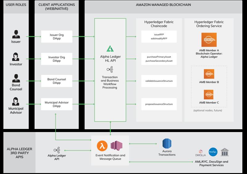 Platform That Enables Organizations