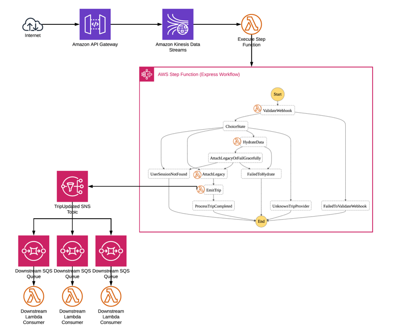 Architecture diagram depicting how ride sharing optimization app Freebird uses AWS Lambda step functions and express workflows