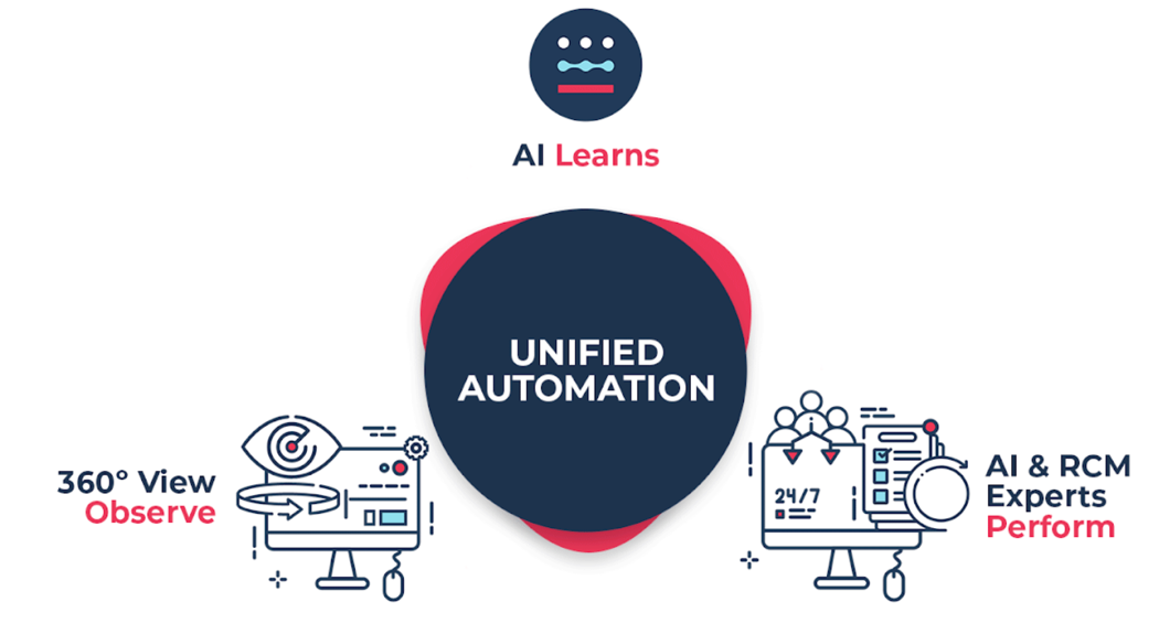 diagram depicting how alpha health's process revolves around unified automation and AI