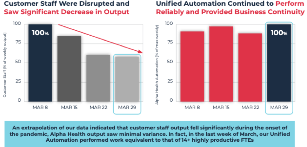 bar chart depicting the difference between disrupted vs unified automation in output