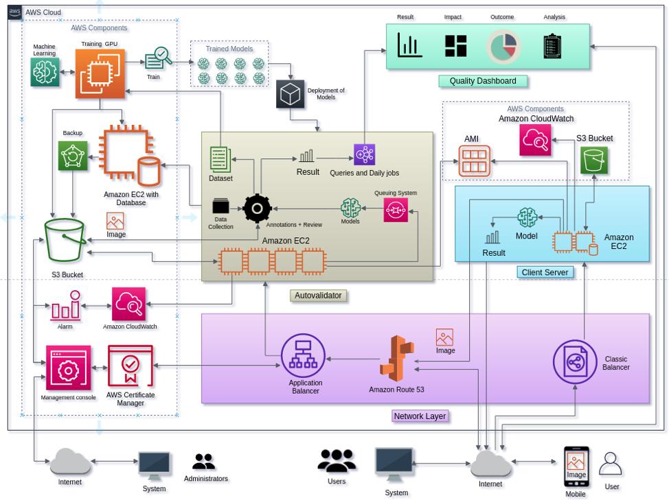 diagram depicting intello architecture