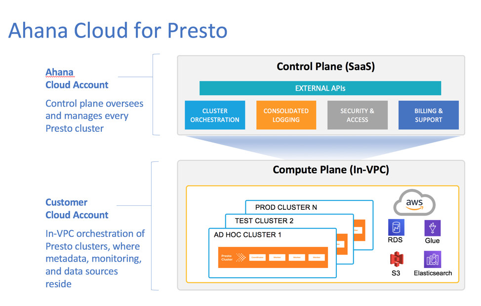 Presto Ahana In VPC model diagram