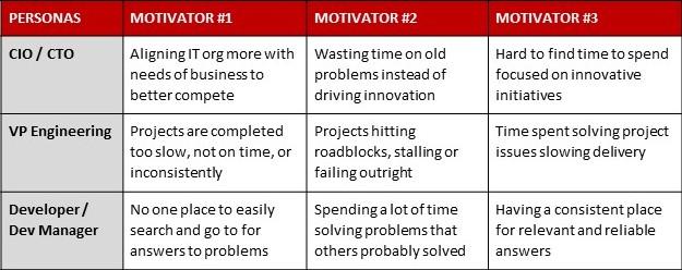 shows motivation matrix