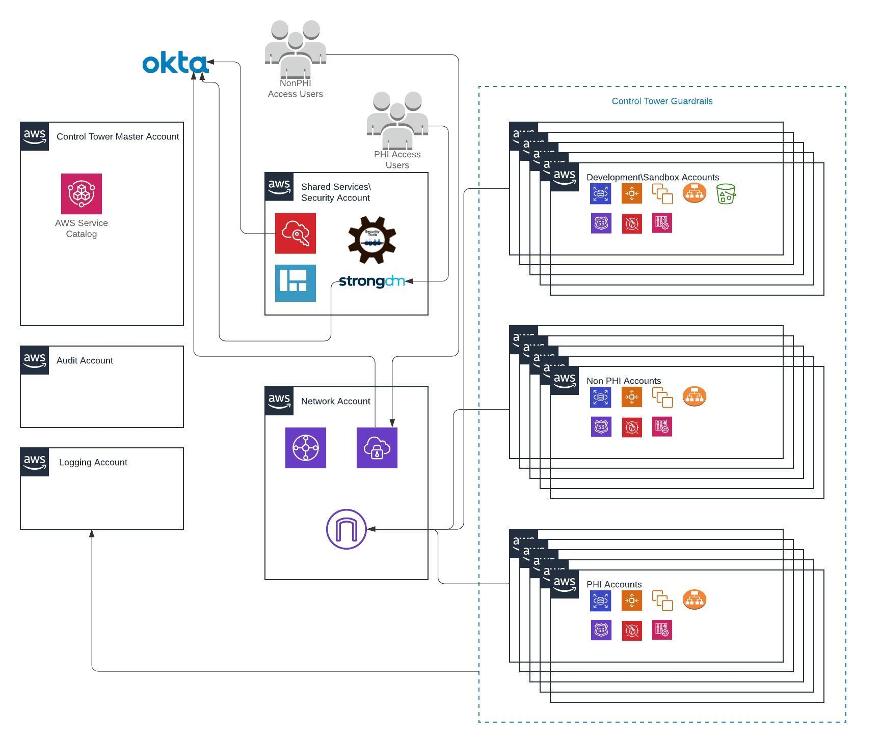 Virtual Health Architecture diagram