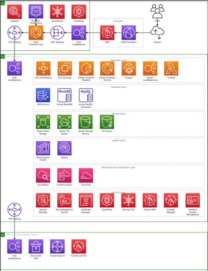 architecture diagram for FinAPI