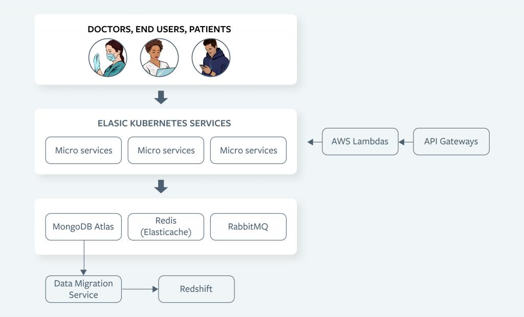 Luma health microservices architecture