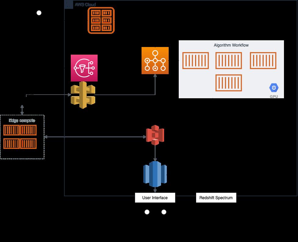 Architecture diagram for Q bio
