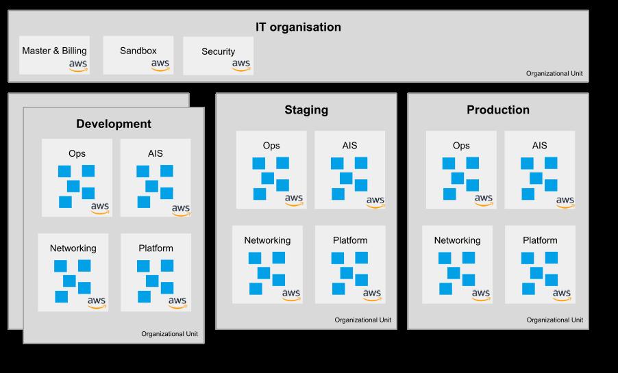 Organizational setup box diagram of Floryn multi account infrastructure