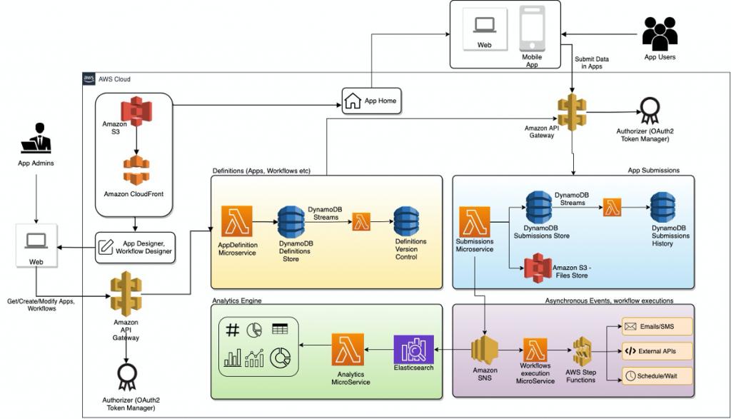 full AWS service icon architecture diagram on white background